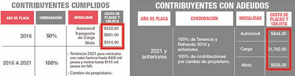 Costo del reemplacamiento EDOMEX
